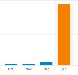 Statistik jan 2015